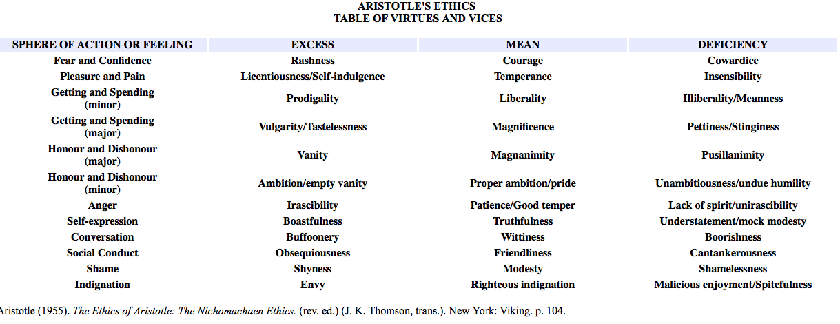 1 for aristotle what is the relationship between virtues and vices