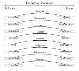 Virtue spectrum